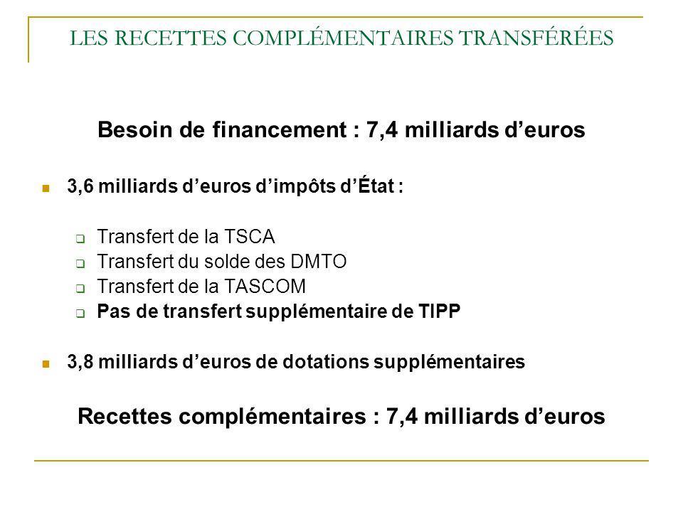 LES RECETTES COMPLÉMENTAIRES TRANSFÉRÉES Besoin de financement : 7,4 milliards deuros 3,6 milliards deuros dimpôts dÉtat : Transfert de la TSCA Transfert du solde des DMTO Transfert de la TASCOM Pas de transfert supplémentaire de TIPP 3,8 milliards deuros de dotations supplémentaires Recettes complémentaires : 7,4 milliards deuros