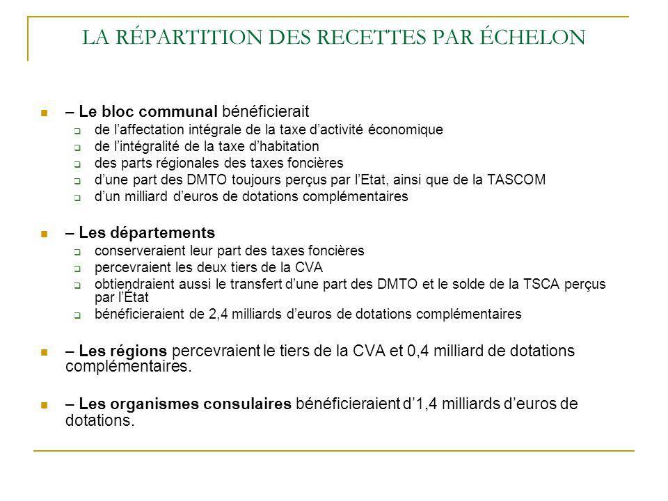 LA RÉPARTITION DES RECETTES PAR ÉCHELON – Le bloc communal bénéficierait de laffectation intégrale de la taxe dactivité économique de lintégralité de