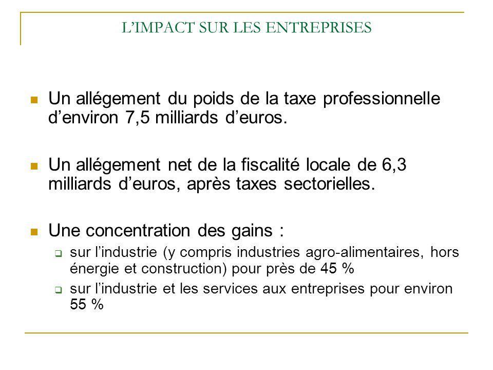 LIMPACT SUR LES ENTREPRISES Un allégement du poids de la taxe professionnelle denviron 7,5 milliards deuros. Un allégement net de la fiscalité locale