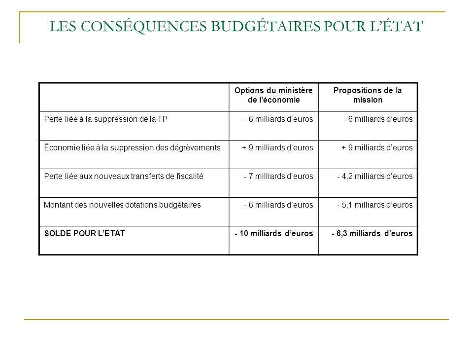LES CONSÉQUENCES BUDGÉTAIRES POUR LÉTAT Options du ministère de léconomie Propositions de la mission Perte liée à la suppression de la TP- 6 milliards