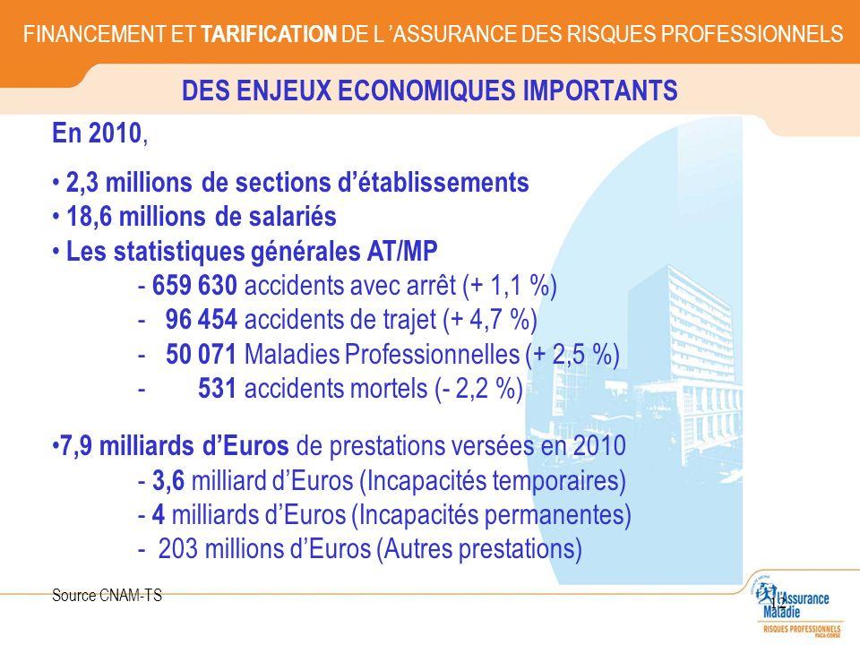 12 DES ENJEUX ECONOMIQUES IMPORTANTS FINANCEMENT ET TARIFICATION DE L ASSURANCE DES RISQUES PROFESSIONNELS En 2010, 2,3 millions de sections détabliss