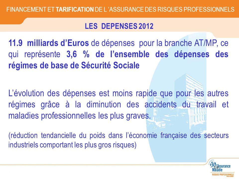 14 11.9 milliards dEuros de dépenses pour la branche AT/MP, ce qui représente 3,6 % de lensemble des dépenses des régimes de base de Sécurité Sociale