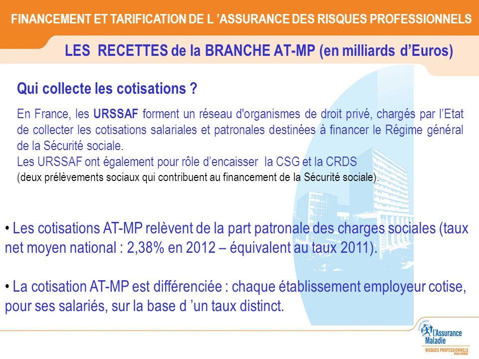 LES RECETTES de la BRANCHE AT-MP (en milliards dEuros) FINANCEMENT ET TARIFICATION DE L ASSURANCE DES RISQUES PROFESSIONNELS Les cotisations AT-MP rel