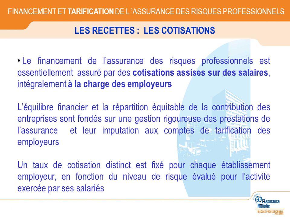 17 LES RECETTES : LES COTISATIONS Le financement de lassurance des risques professionnels est essentiellement assuré par des cotisations assises sur d