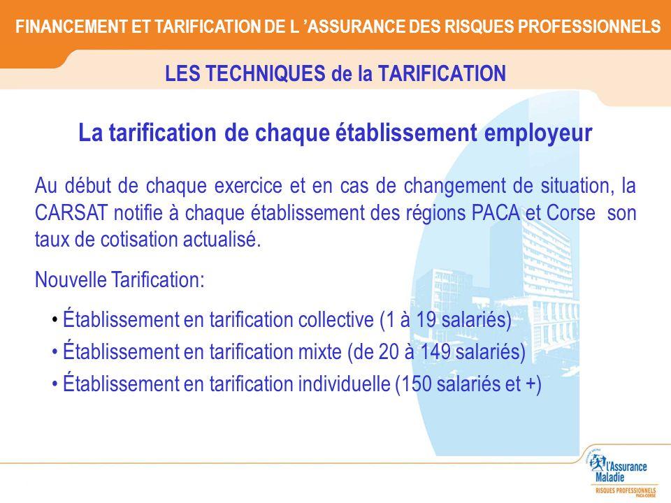 FINANCEMENT ET TARIFICATION DE L ASSURANCE DES RISQUES PROFESSIONNELS Établissement en tarification collective (1 à 19 salariés) Établissement en tari