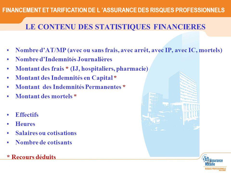 LE CONTENU DES STATISTIQUES FINANCIERES Nombre dAT/MP (avec ou sans frais, avec arrêt, avec IP, avec IC, mortels) Nombre dIndemnités Journalières Mont
