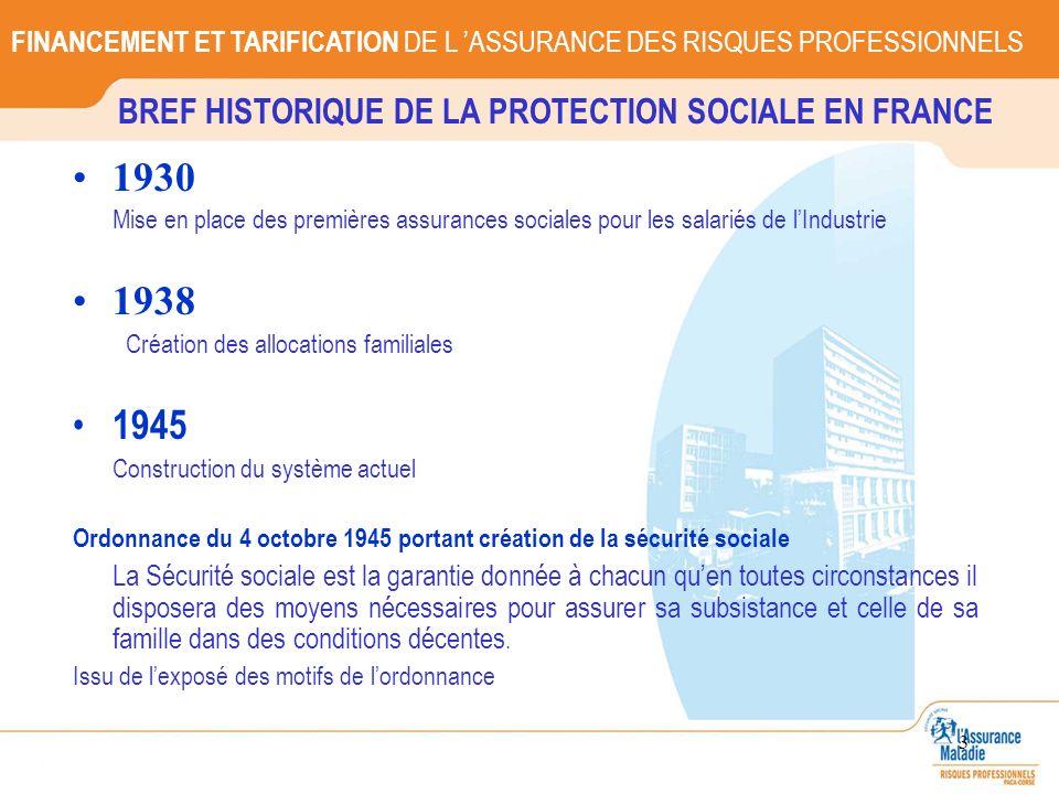 3 BREF HISTORIQUE DE LA PROTECTION SOCIALE EN FRANCE 1930 Mise en place des premières assurances sociales pour les salariés de lIndustrie 1938 Créatio