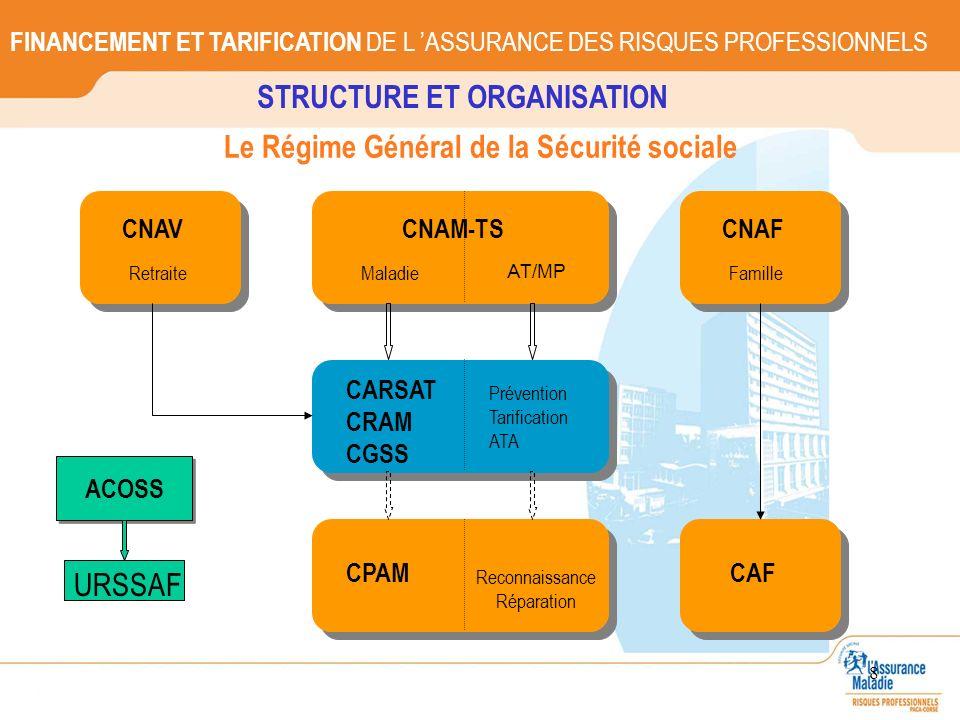 8 STRUCTURE ET ORGANISATION Maladie CNAM-TS AT/MP CARSAT CRAM CGSS Prévention Tarification ATA CPAM Reconnaissance Réparation CNAV Retraite CNAF Famil