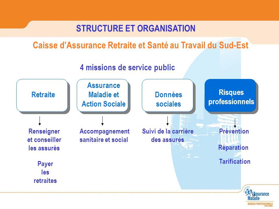 9 STRUCTURE ET ORGANISATION Caisse dAssurance Retraite et Santé au Travail du Sud-Est Risques professionnels Données sociales Risques professionnels A