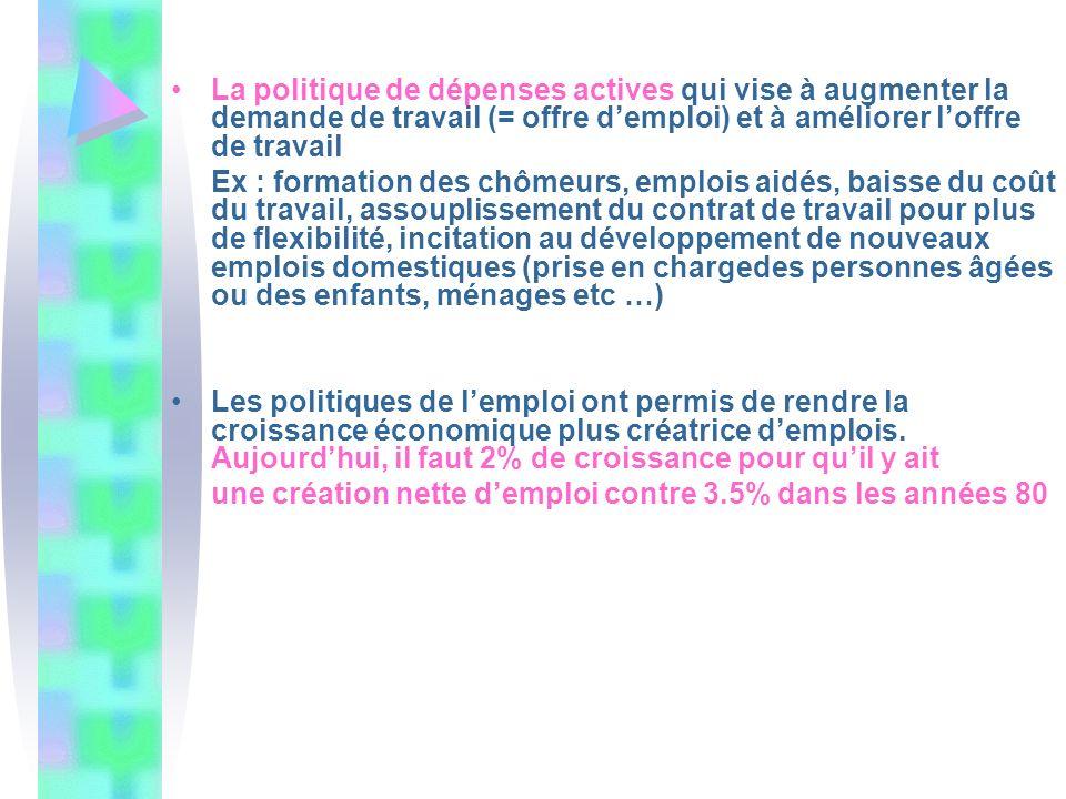 La politique de dépenses actives qui vise à augmenter la demande de travail (= offre demploi) et à améliorer loffre de travail Ex : formation des chôm