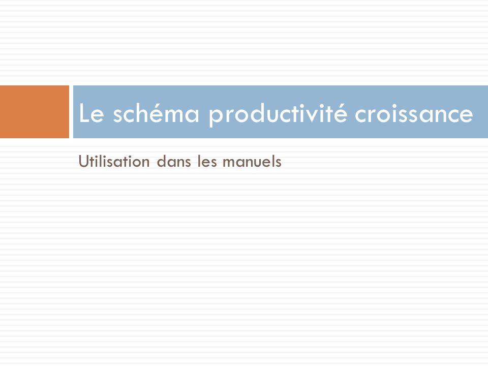 Utilisation dans les manuels Le schéma productivité croissance