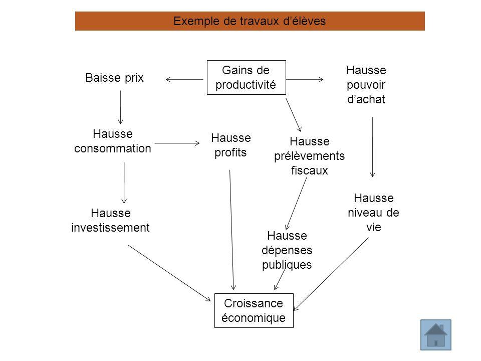 Gains de productivité Baisse prix Hausse pouvoir dachat Croissance économique Hausse profits Hausse consommation Hausse investissement Hausse niveau d