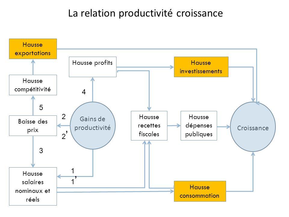Gains de productivité Croissance Baisse des prix Hausse compétitivité Hausse recettes fiscales Hausse exportations Hausse dépenses publiques Hausse sa