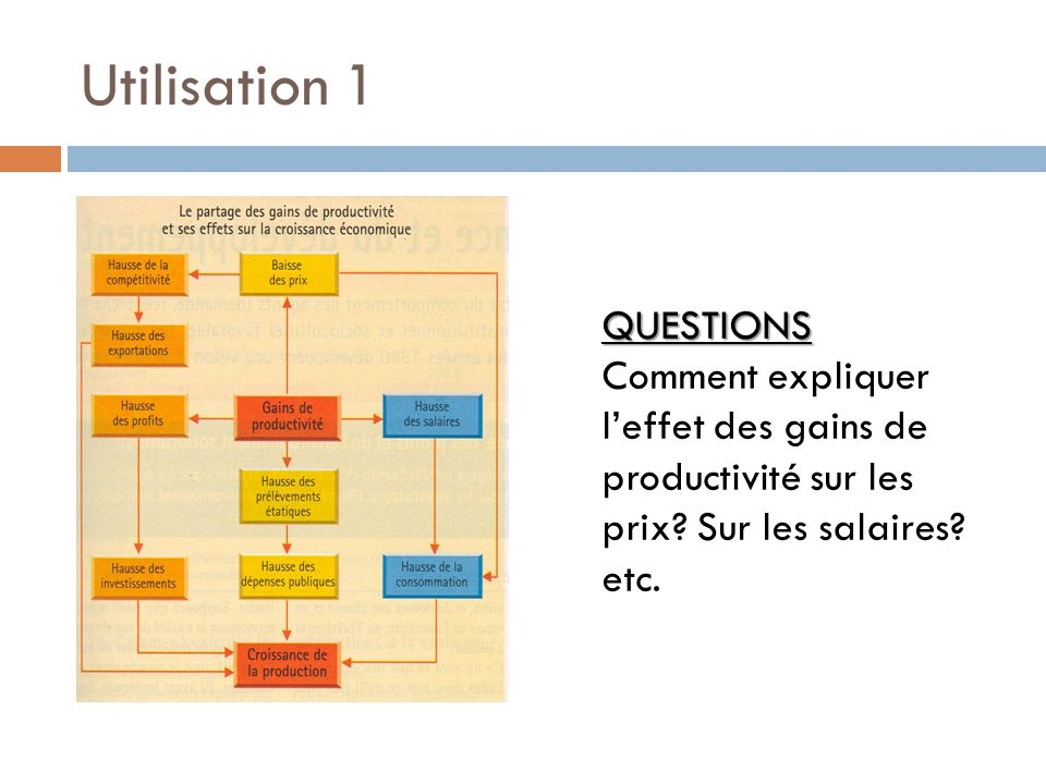 Utilisation 1 QUESTIONS QUESTIONS Comment expliquer leffet des gains de productivité sur les prix? Sur les salaires? etc.