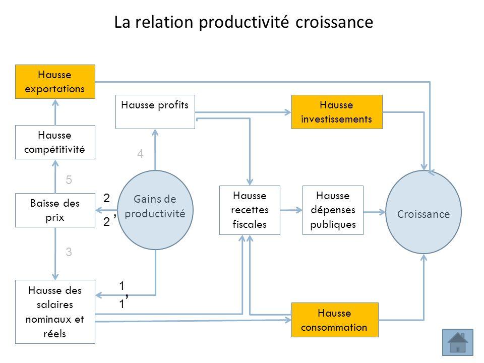 Gains de productivité Croissance Baisse des prix Hausse compétitivité Hausse recettes fiscales Hausse exportations Hausse dépenses publiques Hausse de