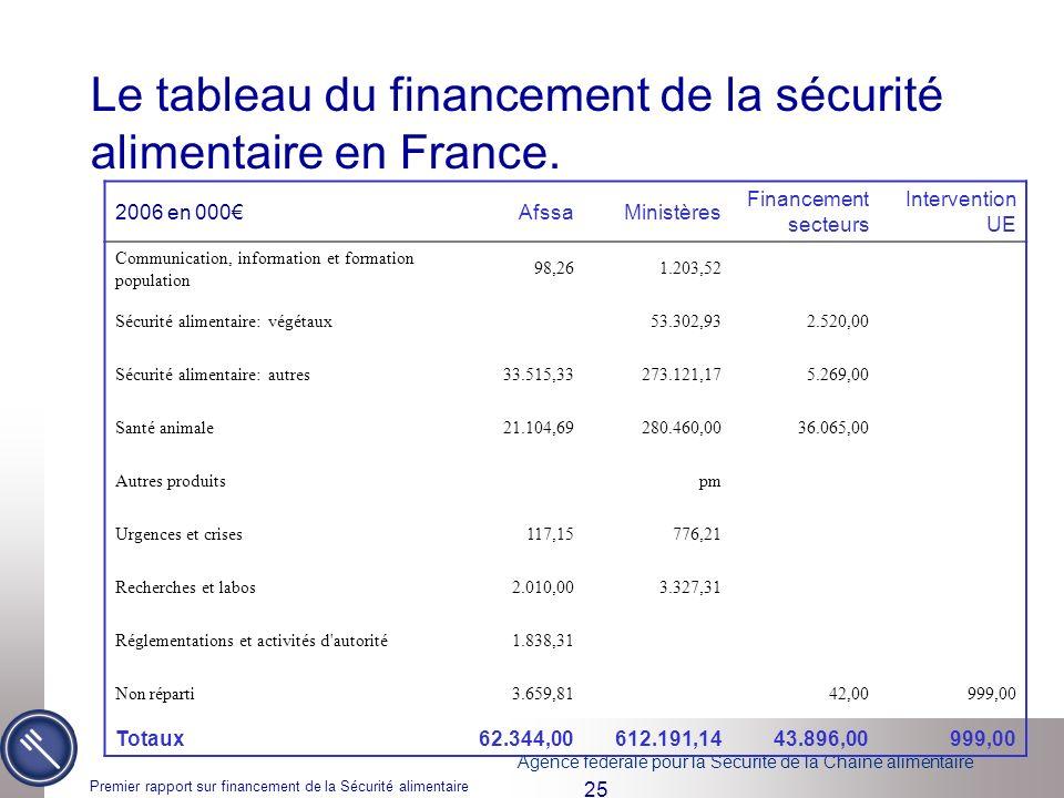 Agence fédérale pour la Sécurité de la Chaîne alimentaire Premier rapport sur financement de la Sécurité alimentaire 25 Le tableau du financement de la sécurité alimentaire en France.