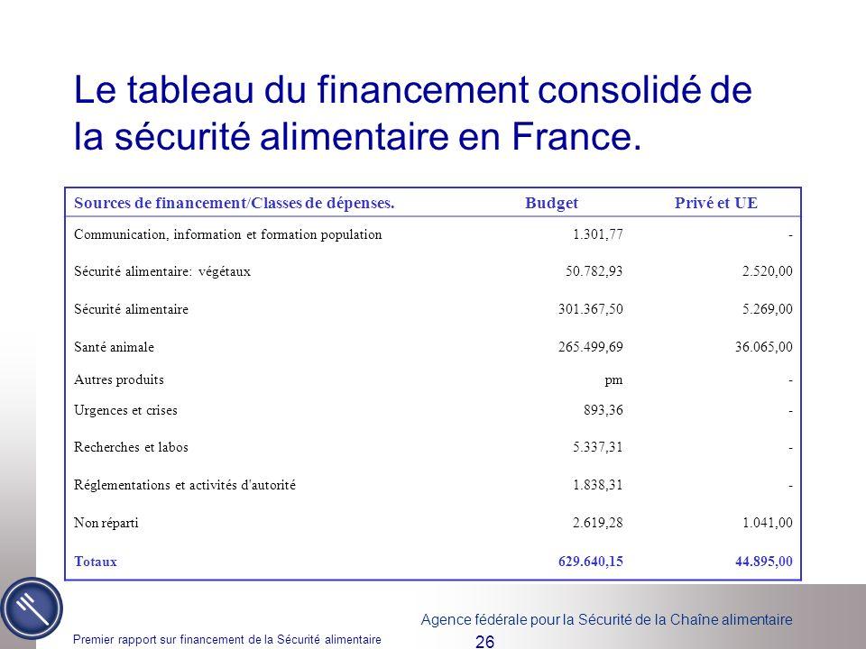 Agence fédérale pour la Sécurité de la Chaîne alimentaire Premier rapport sur financement de la Sécurité alimentaire 26 Le tableau du financement consolidé de la sécurité alimentaire en France.