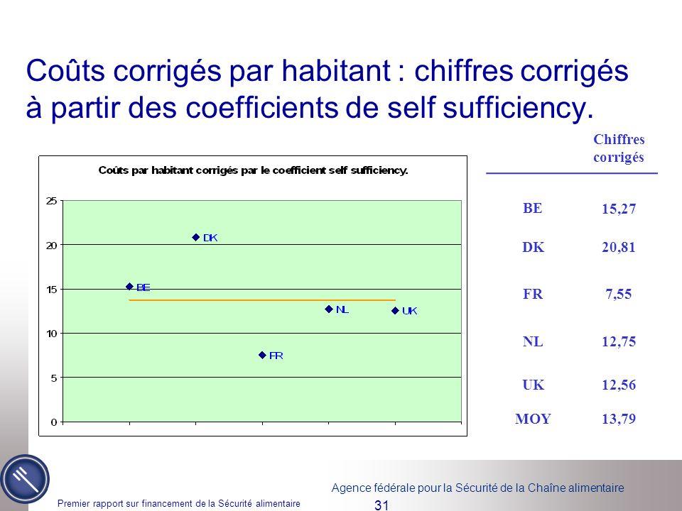 Agence fédérale pour la Sécurité de la Chaîne alimentaire Premier rapport sur financement de la Sécurité alimentaire 31 Coûts corrigés par habitant : chiffres corrigés à partir des coefficients de self sufficiency.