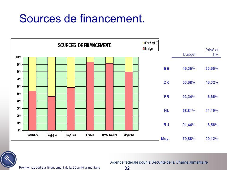 Agence fédérale pour la Sécurité de la Chaîne alimentaire Premier rapport sur financement de la Sécurité alimentaire 32 Sources de financement. Budget