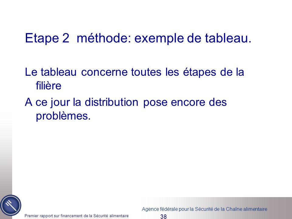 Agence fédérale pour la Sécurité de la Chaîne alimentaire Premier rapport sur financement de la Sécurité alimentaire 38 Etape 2 méthode: exemple de tableau.