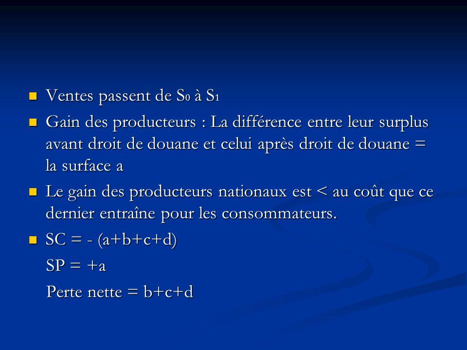 Ventes passent de S 0 à S 1 Ventes passent de S 0 à S 1 Gain des producteurs : La différence entre leur surplus avant droit de douane et celui après d