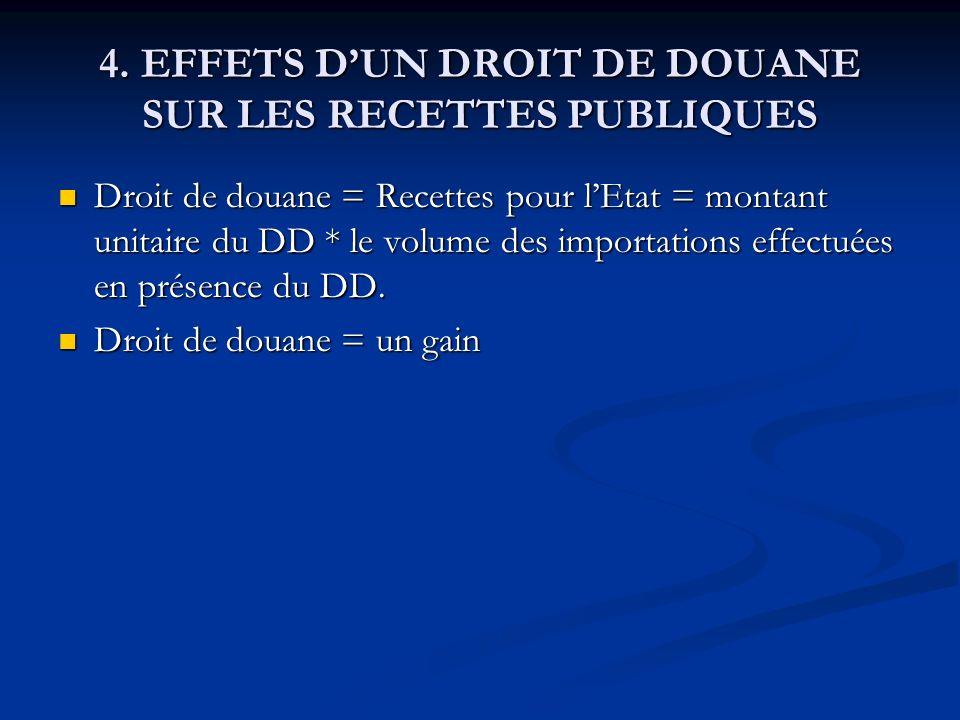 4. EFFETS DUN DROIT DE DOUANE SUR LES RECETTES PUBLIQUES Droit de douane = Recettes pour lEtat = montant unitaire du DD * le volume des importations e