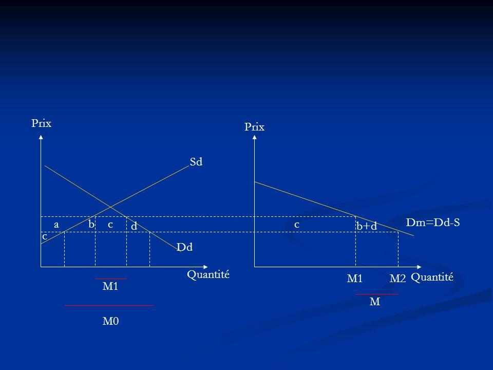 Prix Quantité Sd Dd Dm=Dd-S abc d c M M1M2 c b+d M1 M0