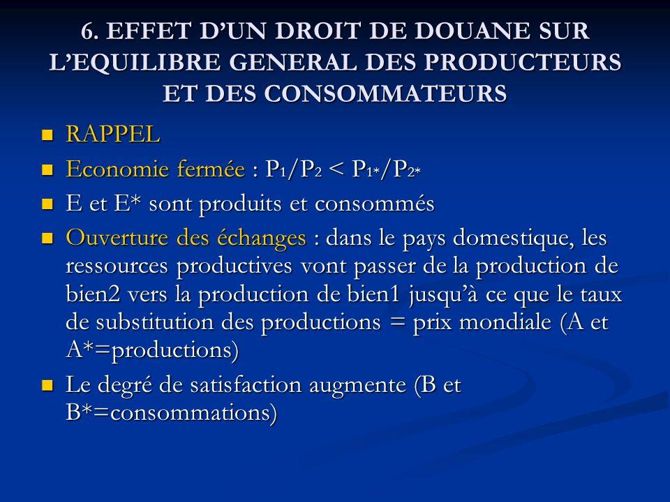 6. EFFET DUN DROIT DE DOUANE SUR LEQUILIBRE GENERAL DES PRODUCTEURS ET DES CONSOMMATEURS RAPPEL RAPPEL Economie fermée : P 1 /P 2 < P 1* /P 2* Economi