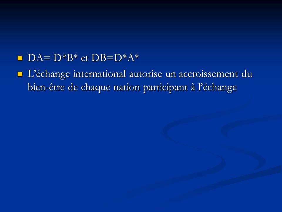DA= D*B* et DB=D*A* DA= D*B* et DB=D*A* Léchange international autorise un accroissement du bien-être de chaque nation participant à léchange Léchange