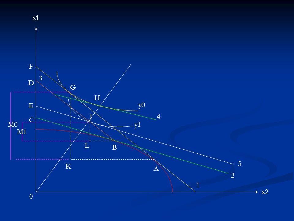 x1 x2 0 F D E C G H J y0 y1 4 5 2 3 1 B A K L M0 M1