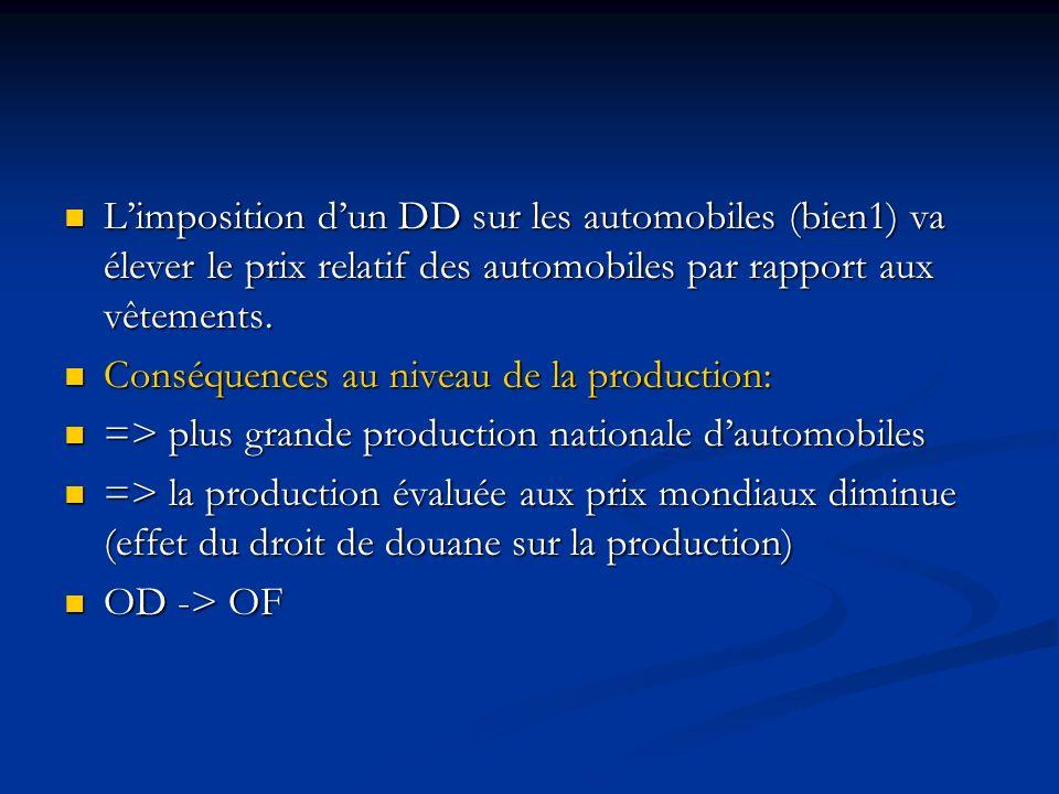 Limposition dun DD sur les automobiles (bien1) va élever le prix relatif des automobiles par rapport aux vêtements. Limposition dun DD sur les automob