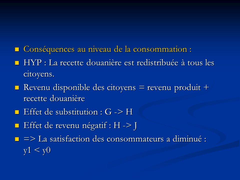 Conséquences au niveau de la consommation : Conséquences au niveau de la consommation : HYP : La recette douanière est redistribuée à tous les citoyen