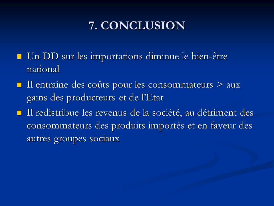 7. CONCLUSION Un DD sur les importations diminue le bien-être national Un DD sur les importations diminue le bien-être national Il entraîne des coûts
