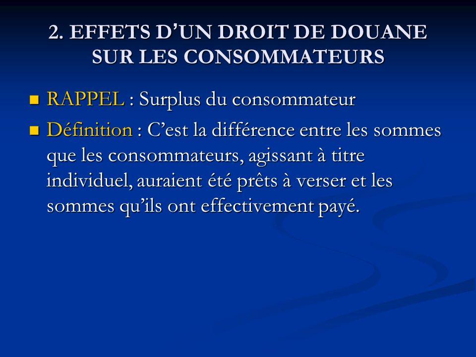 2. EFFETS D UN DROIT DE DOUANE SUR LES CONSOMMATEURS RAPPEL : Surplus du consommateur RAPPEL : Surplus du consommateur Définition : Cest la différence