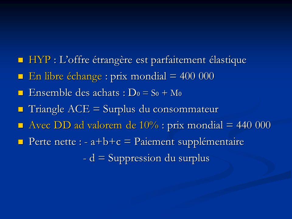 HYP : Loffre étrangère est parfaitement élastique HYP : Loffre étrangère est parfaitement élastique En libre échange : prix mondial = 400 000 En libre