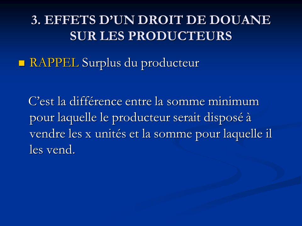3. EFFETS DUN DROIT DE DOUANE SUR LES PRODUCTEURS RAPPEL Surplus du producteur RAPPEL Surplus du producteur Cest la différence entre la somme minimum