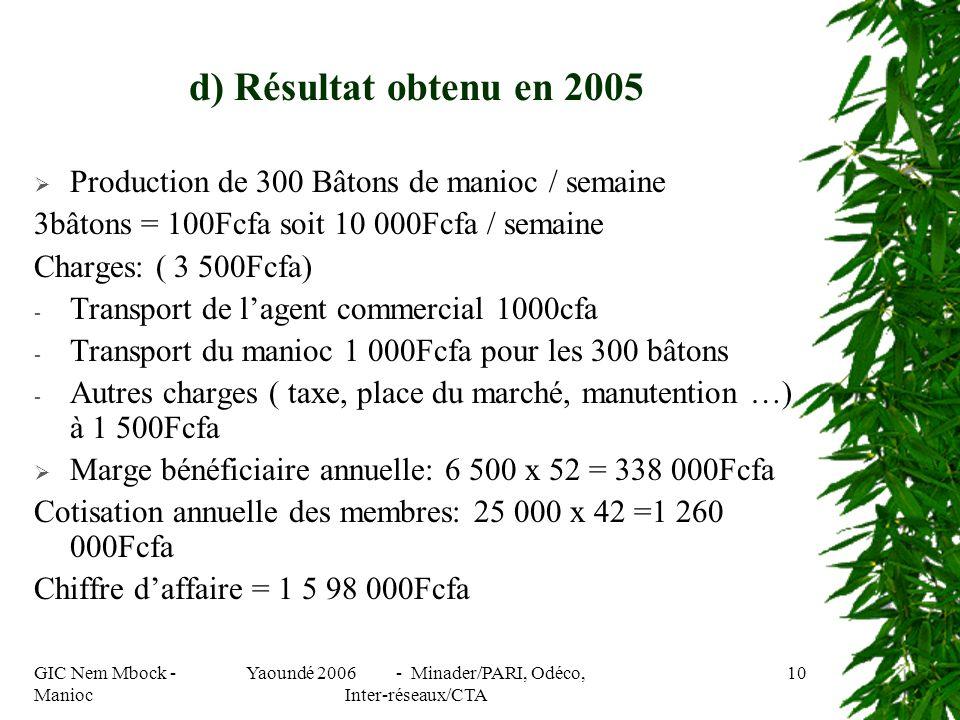 GIC Nem Mbock - Manioc Yaoundé 2006 - Minader/PARI, Odéco, Inter-réseaux/CTA 10 d) Résultat obtenu en 2005 Production de 300 Bâtons de manioc / semaine 3bâtons = 100Fcfa soit 10 000Fcfa / semaine Charges: ( 3 500Fcfa) - Transport de lagent commercial 1000cfa - Transport du manioc 1 000Fcfa pour les 300 bâtons - Autres charges ( taxe, place du marché, manutention …) à 1 500Fcfa Marge bénéficiaire annuelle: 6 500 x 52 = 338 000Fcfa Cotisation annuelle des membres: 25 000 x 42 =1 260 000Fcfa Chiffre daffaire = 1 5 98 000Fcfa