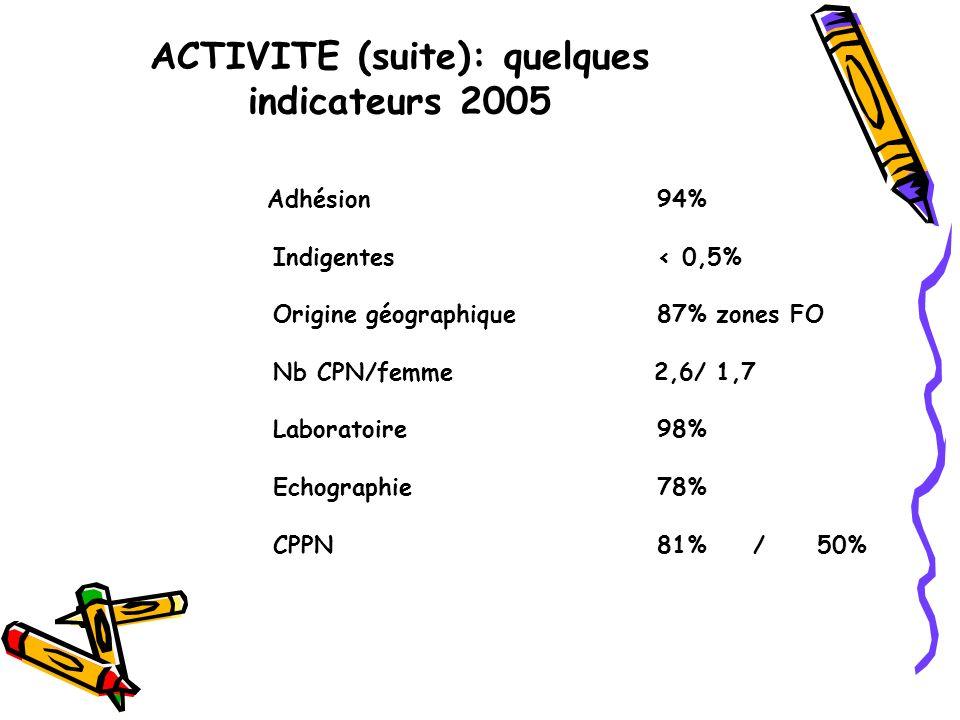 ACTIVITE (suite): quelques indicateurs 2005 Adhésion94% Indigentes< 0,5% Origine géographique87% zones FO Nb CPN/femme 2,6/ 1,7 Laboratoire98% Echographie78% CPPN81%/ 50%