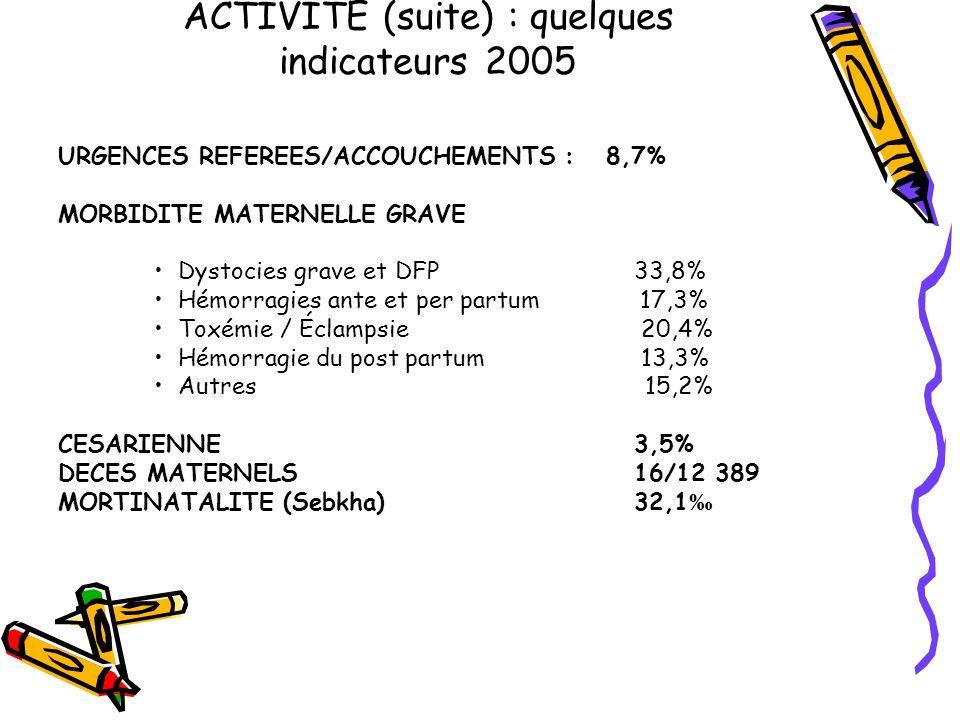 ACTIVITE (suite) : quelques indicateurs 2005 URGENCES REFEREES/ACCOUCHEMENTS : 8,7% MORBIDITE MATERNELLE GRAVE Dystocies grave et DFP33,8% Hémorragies ante et per partum 17,3% Toxémie / Éclampsie 20,4% Hémorragie du post partum 13,3% Autres 15,2% CESARIENNE3,5% DECES MATERNELS16/12 389 MORTINATALITE (Sebkha)32,1