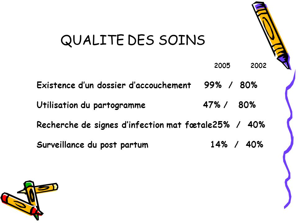 QUALITE DES SOINS 2005 2002 Existence dun dossier daccouchement99% / 80% Utilisation du partogramme 47% / 80% Recherche de signes dinfection mat fœtale25% / 40% Surveillance du post partum 14% / 40%