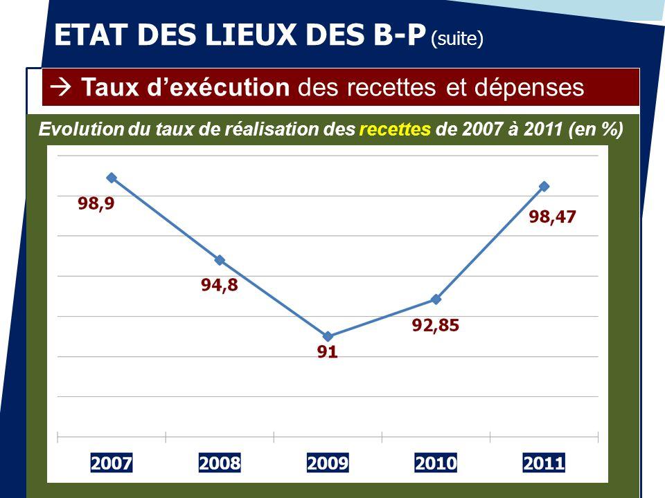 ETAT DES LIEUX DES B-P (suite) Taux dexécution des recettes et dépenses Evolution du taux de réalisation des recettes de 2007 à 2011 (en %)