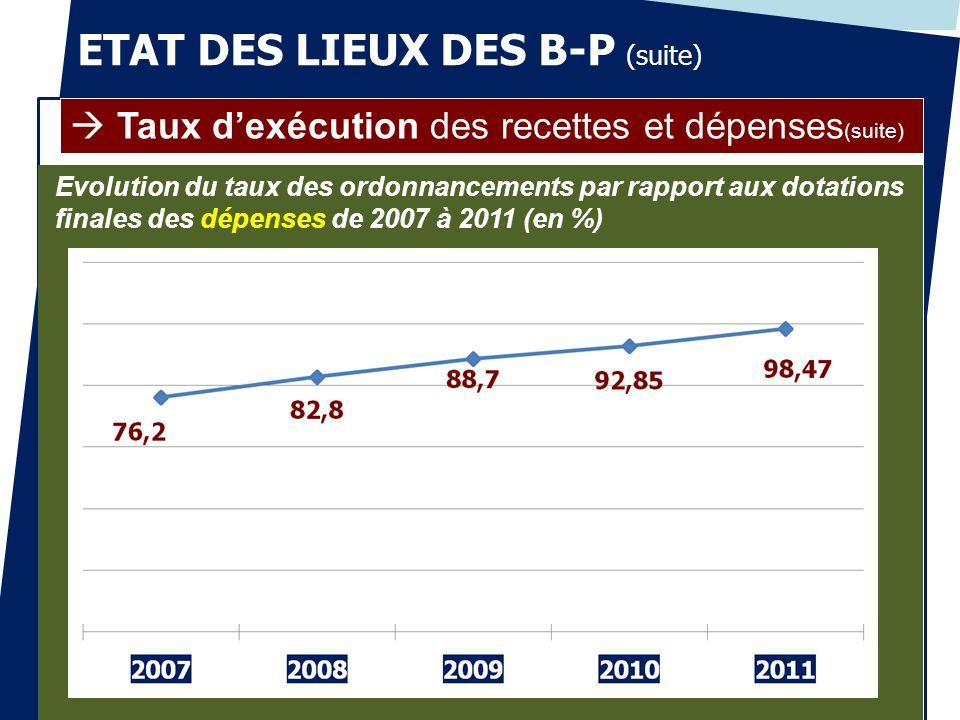ETAT DES LIEUX DES B-P (suite) Taux dexécution des recettes et dépenses (suite) Evolution du taux des ordonnancements par rapport aux dotations finale