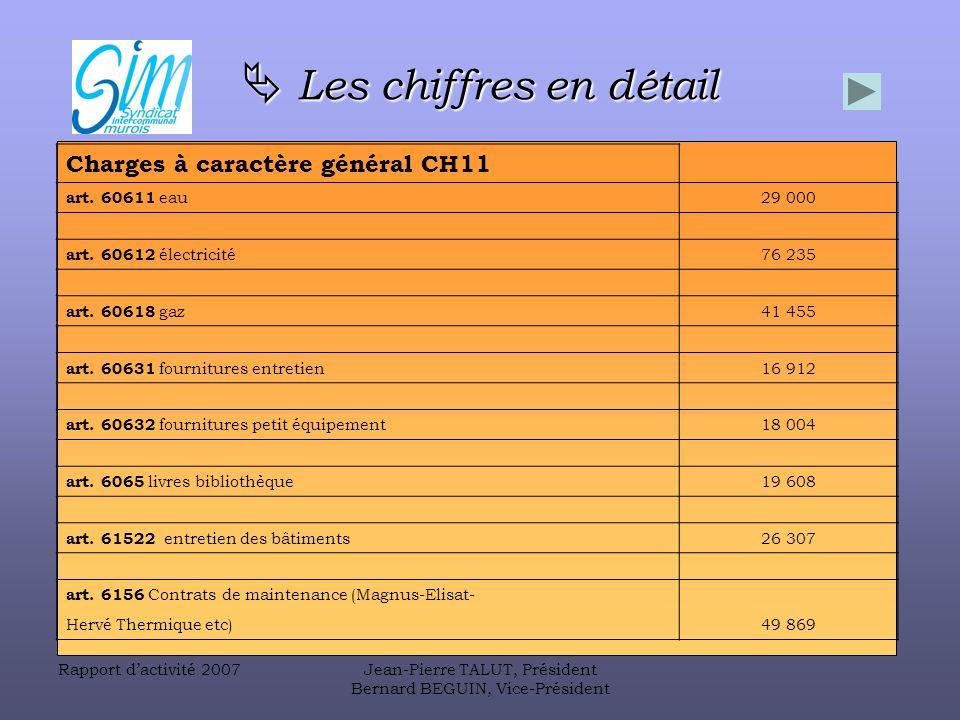 Rapport dactivité 2007Jean-Pierre TALUT, Président Bernard BEGUIN, Vice-Président Les chiffres en détail Les chiffres en détail Charges à caractère général CH11 art.