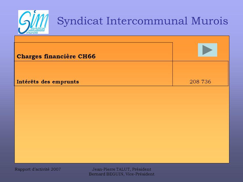 Rapport dactivité 2007Jean-Pierre TALUT, Président Bernard BEGUIN, Vice-Président Syndicat Intercommunal Murois Charges financière CH66 Intérêts des emprunts 208 736
