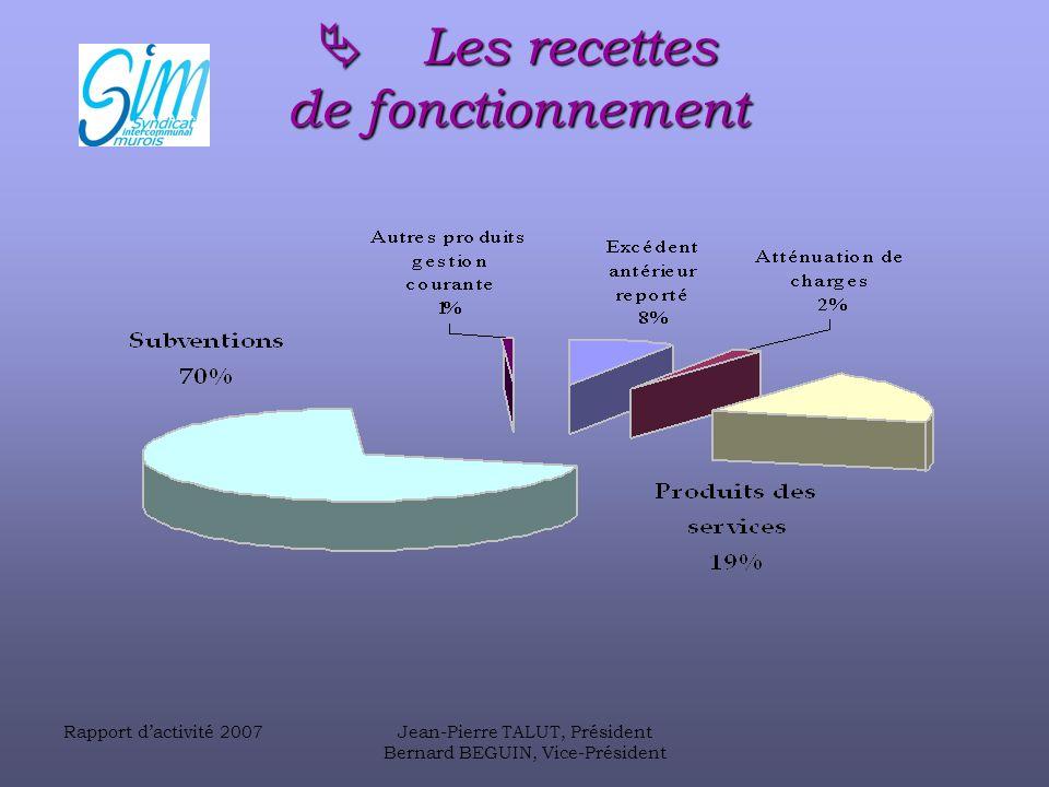 Rapport dactivité 2007Jean-Pierre TALUT, Président Bernard BEGUIN, Vice-Président Les recettes de fonctionnement Les recettes de fonctionnement