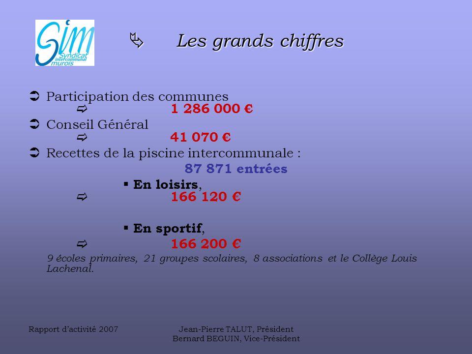 Rapport dactivité 2007Jean-Pierre TALUT, Président Bernard BEGUIN, Vice-Président Les dépenses de fonctionnement Les dépenses de fonctionnement