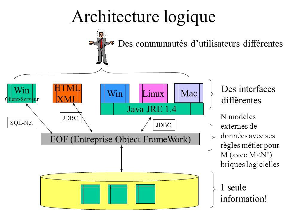 Architecture logique EOF (Entreprise Object FrameWork) Win Client-Serveur HTML XML Win SQL-Net JDBC Mac N modèles externes de données avec ses règles métier pour M (avec M<N!) briques logicielles Des interfaces différentes 1 seule information.