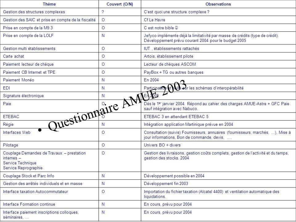 ThèmeCouvert (O/N)Observations Gestion des structures complexes?Cest quoi une structure complexe .