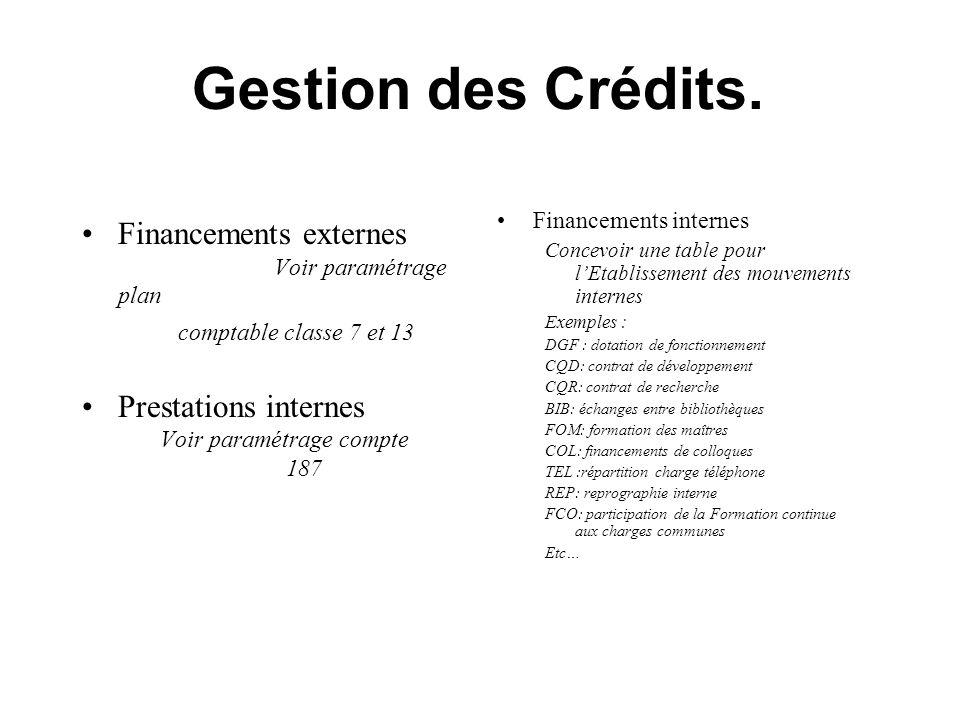 Gestion des Crédits.