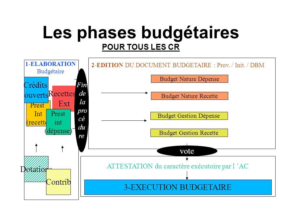 Les phases budgétaires POUR TOUS LES CR 1-ELABORATION Budgétaire Budget Nature Dépense Budget Nature Recette Budget Gestion Dépense Budget Gestion Recette 2-EDITION DU DOCUMENT BUDGETAIRE : Prov.